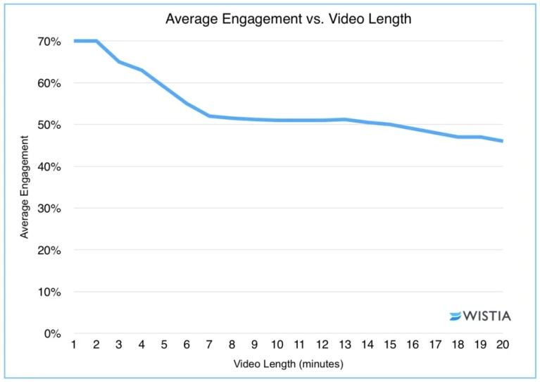 Wistia Video Engagement